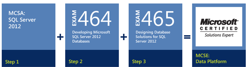 Microsoft certification track